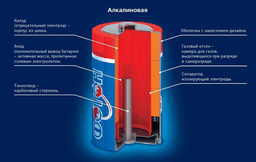 состав электролита для аккумуляторов щелочных