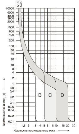 Отношение тока в цепи к номинальному току автомата