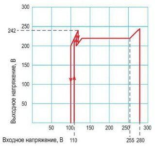 Принцип работы (зависимость выходного напряжения от входного) стабилизатора Энергия СНВТ Hybrid